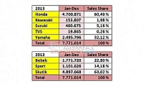 Sebanyak 7,7 Juta Unit Motor Terjual Selama 2013