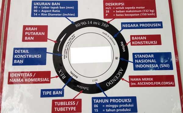 Ini dia Tabel yang berisi Cara Membaca Kode Ban