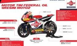 Inilah Spesifikasi Motor Team Federal Oil Gresini Moto2 untuk Musim Balap 2018