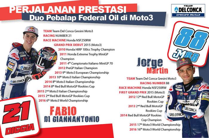 Perjalanan Prestasi Duo Pebalap Federal Oil di Moto3