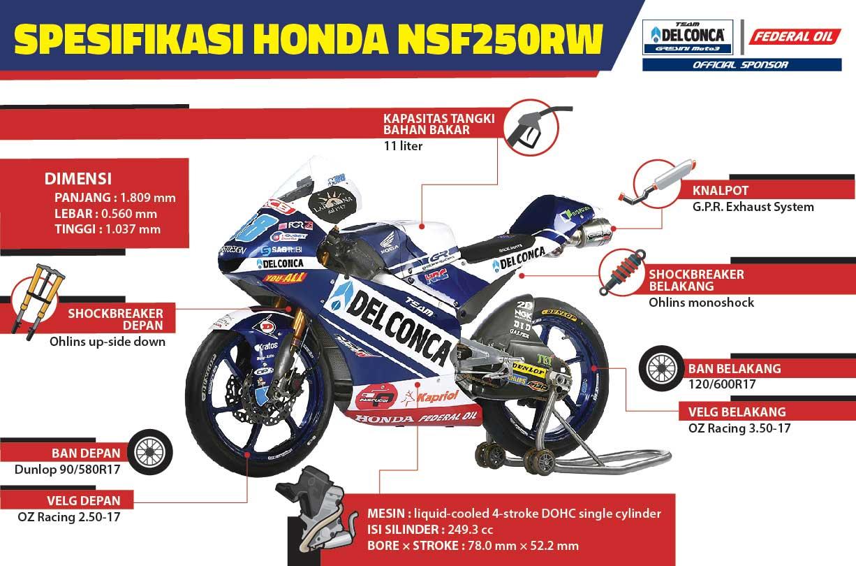 Spesifikasi Motor Pebalap Federal Oil di Kejuaraan Dunia Moto3
