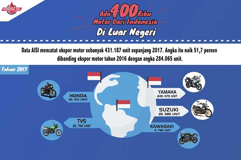 400 Ribu Motor di Luar Negeri Berasal Dari Indonesia